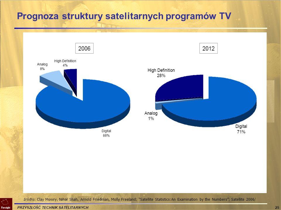 PRZYSZŁOŚĆ TECHNIK SATELITARNYCH 25 Prognoza struktury satelitarnych programów TV źródło: Clay Mowry, Nihar Shah, Arnold Friedman, Molly Freeland; Sat