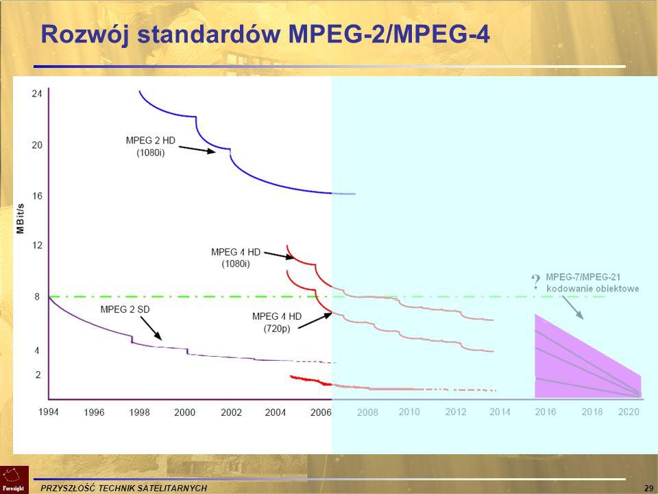 PRZYSZŁOŚĆ TECHNIK SATELITARNYCH 29 Rozwój standardów MPEG-2/MPEG-4