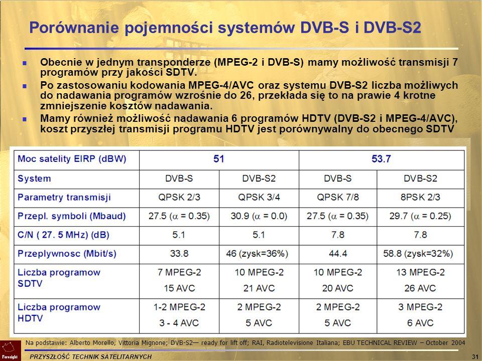 PRZYSZŁOŚĆ TECHNIK SATELITARNYCH 31 Porównanie pojemności systemów DVB-S i DVB-S2 Obecnie w jednym transponderze (MPEG-2 i DVB-S) mamy możliwość trans
