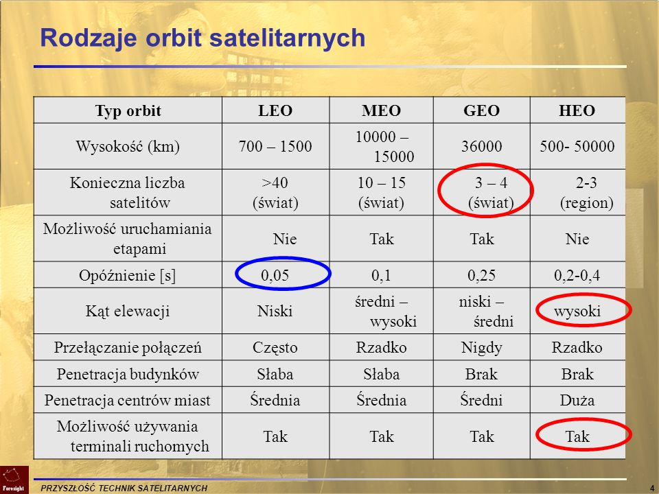 PRZYSZŁOŚĆ TECHNIK SATELITARNYCH 4 Rodzaje orbit satelitarnych Typ orbitLEOMEOGEOHEO Wysokość (km)700 – 1500 10000 – 15000 36000500- 50000 Konieczna l