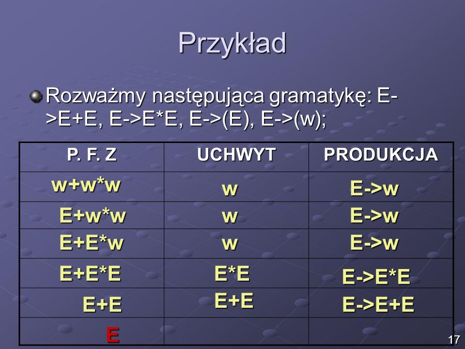 Przykład Rozważmy następująca gramatykę: E- >E+E, E->E*E, E->(E), E->(w); P. F. Z UCHWYTPRODUKCJA w+w*w wE->w E+w*wwE->w E+E*wwE->w E+E*EE*E E->E*E E+