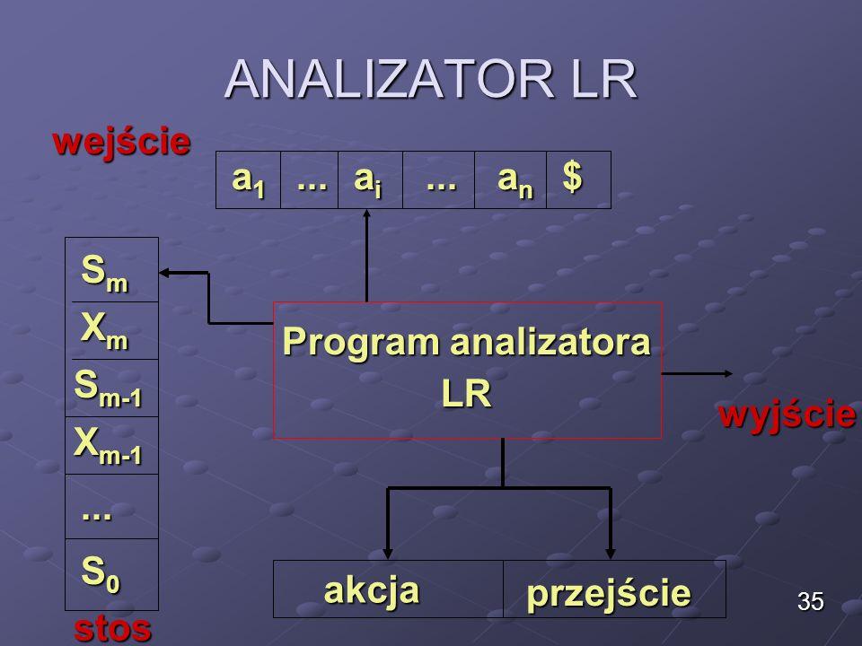 ANALIZATOR LR 35 Program analizatora LR LR a1a1a1a1 aiaiaiai anananan......$ SmSmSmSm S m-1 S0S0S0S0... XmXmXmXm X m-1 akcja przejście wyjście wejście