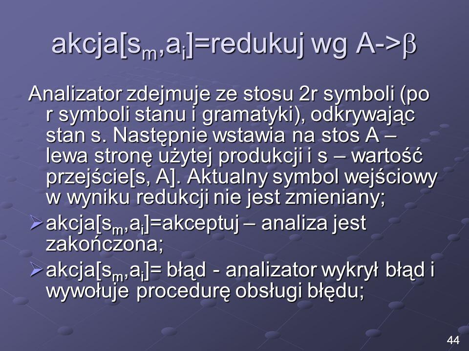 akcja[s m,a i ]=redukuj wg A-> akcja[s m,a i ]=redukuj wg A-> Analizator zdejmuje ze stosu 2r symboli (po r symboli stanu i gramatyki), odkrywając sta