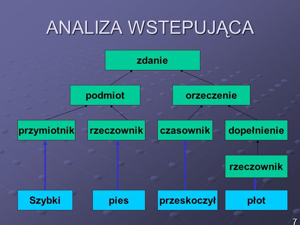 ANALIZA WSTEPUJĄCA zdanie podmiotorzeczenie przymiotnikrzeczownikczasownikdopełnienie rzeczownik Szybkipiesprzeskoczyłpłot 7