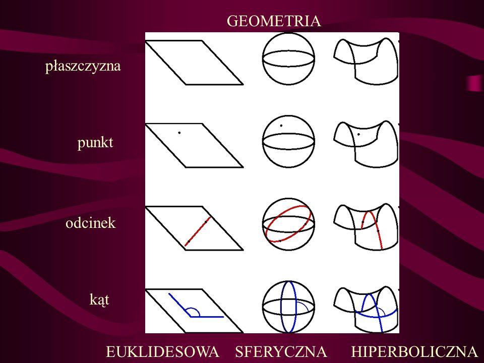 płaszczyzna punkt odcinek kąt GEOMETRIA EUKLIDESOWASFERYCZNAHIPERBOLICZNA