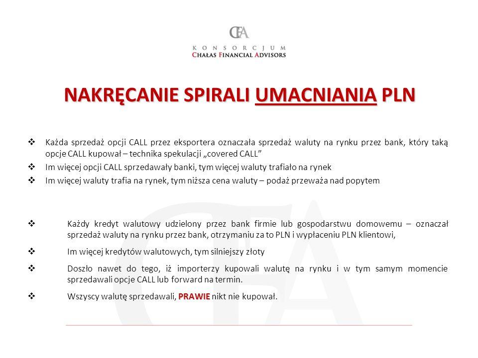 NAKRĘCANIE SPIRALI UMACNIANIA PLN Każda sprzedaż opcji CALL przez eksportera oznaczała sprzedaż waluty na rynku przez bank, który taką opcje CALL kupo