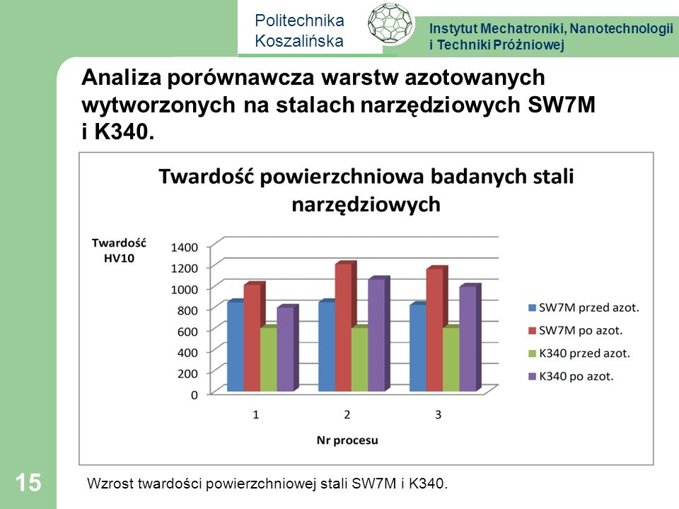 Instytut Mechatroniki, Nanotechnologii i Techniki Próżniowej Politechnika Koszalińska 15 Analiza porównawcza warstw azotowanych wytworzonych na stalac
