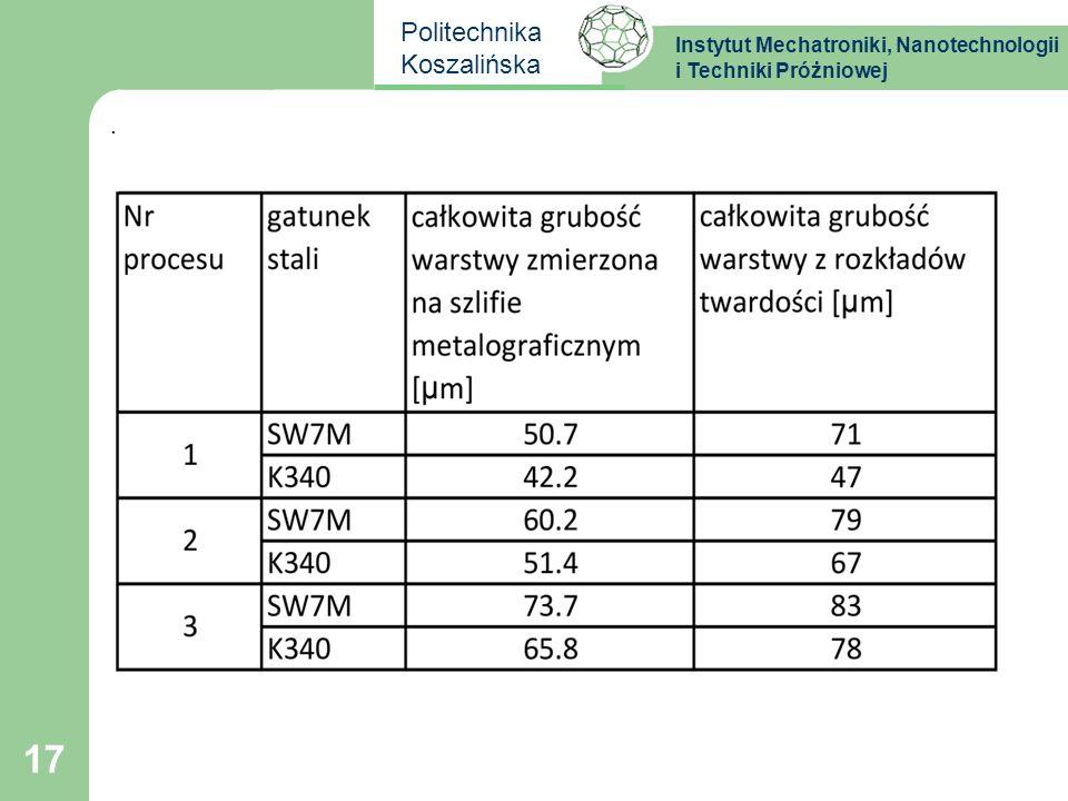 Instytut Mechatroniki, Nanotechnologii i Techniki Próżniowej Politechnika Koszalińska 17.