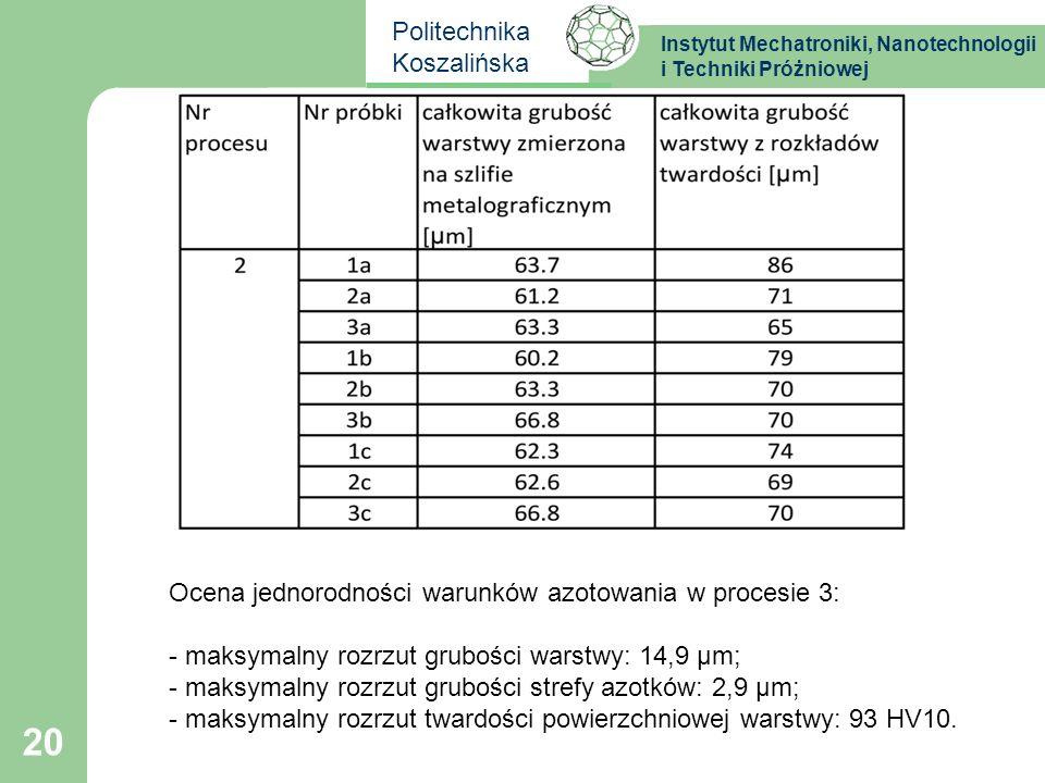 Instytut Mechatroniki, Nanotechnologii i Techniki Próżniowej Politechnika Koszalińska 20 Ocena jednorodności warunków azotowania w procesie 3: - maksy