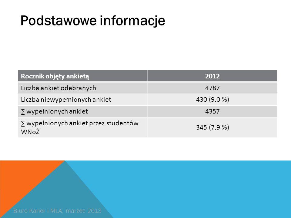 Podstawowe informacje Rocznik objęty ankietą2012 Liczba ankiet odebranych4787 Liczba niewypełnionych ankiet430 (9.0 %) wypełnionych ankiet4357 wypełnionych ankiet przez studentów WNoŻ 345 (7.9 %) Biuro Karier i MLA, marzec 2013