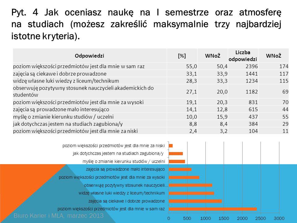 Pyt. 4 Jak oceniasz naukę na I semestrze oraz atmosferę na studiach (możesz zakreślić maksymalnie trzy najbardziej istotne kryteria). Odpowiedzi[%]WNo