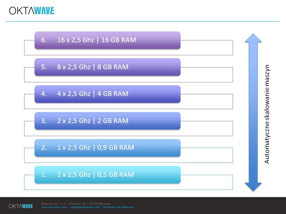 6. 16 x 2,5 Ghz | 16 GB RAM5. 8 x 2,5 Ghz | 8 GB RAM4. 4 x 2,5 Ghz | 4 GB RAM3. 2 x 2,5 Ghz | 2 GB RAM2. 1 x 2,5 Ghz | 0,9 GB RAM1. 1 x 2,5 Ghz | 0,5