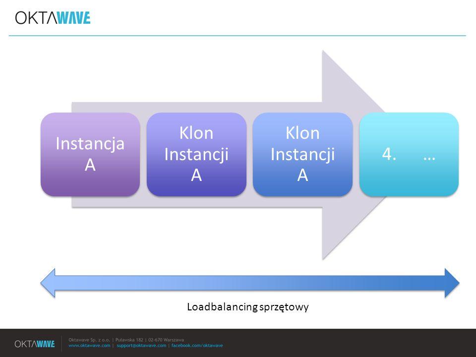 Instancja A Klon Instancji A 4. … Loadbalancing sprzętowy