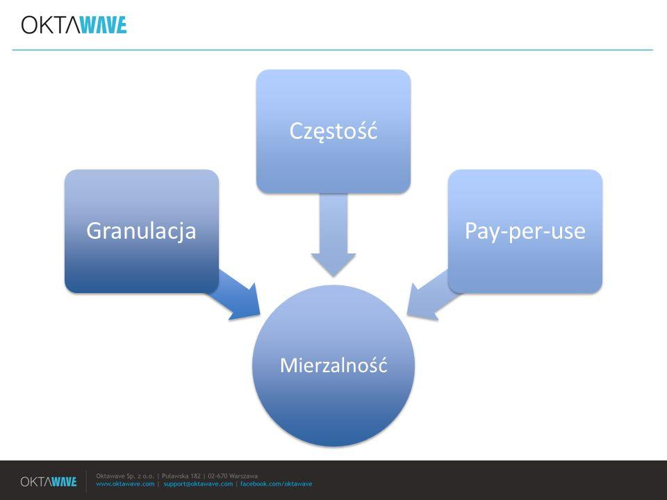 Mierzalność GranulacjaCzęstośćPay-per-use