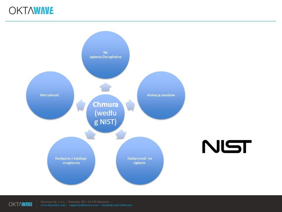 Chmura (wedłu g NIST) Na żądanie/Zarządzalna Alokacja zasobów Elastyczność na żądanie Dostępna z każdego urządzenia Mierzalność