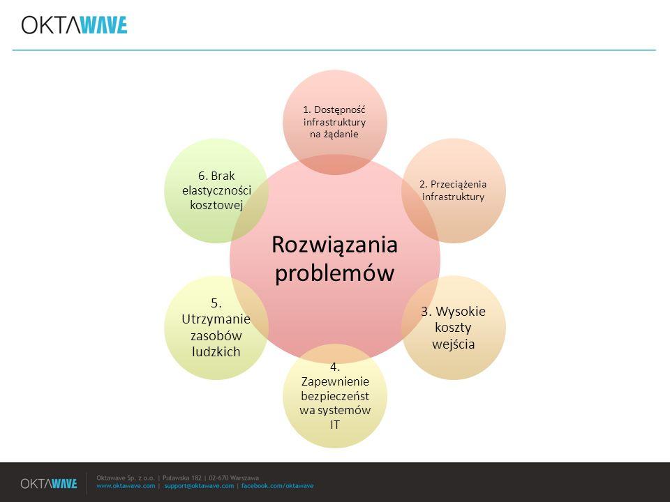 Systemy ERP, CRM & BI Obieg dokumentów Poczta, intranet, bazy danych Analityka & bilingowanie Praca grupowa Wideo & streaming