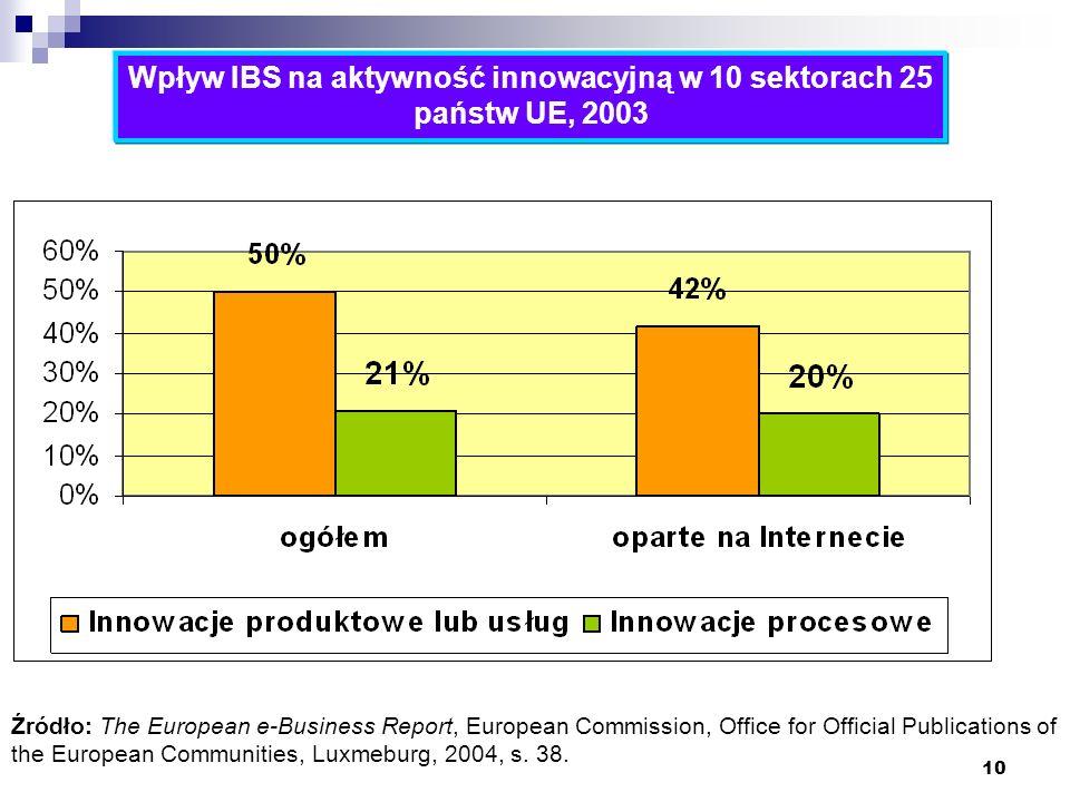 10 Wpływ IBS na aktywność innowacyjną w 10 sektorach 25 państw UE, 2003 Źródło: The European e-Business Report, European Commission, Office for Offici