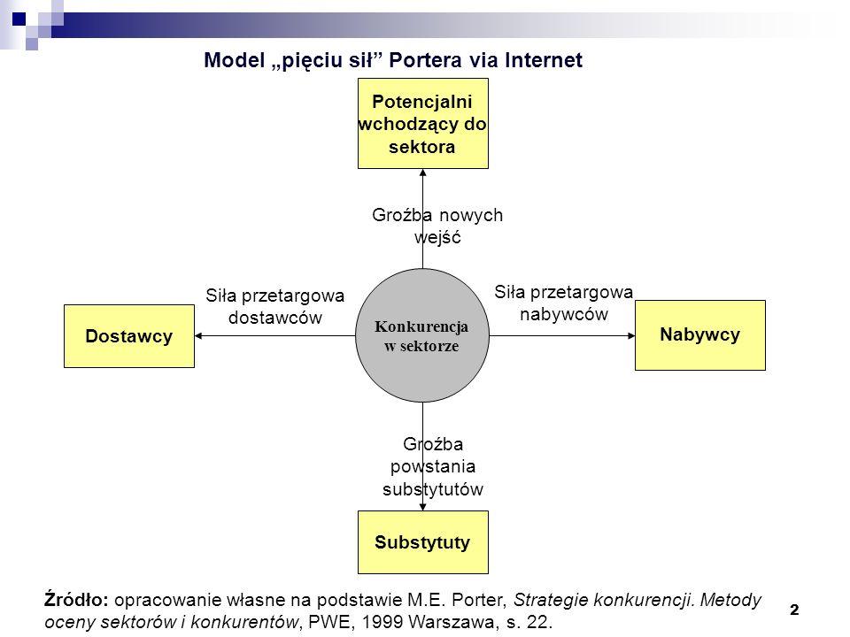2 Źródło: opracowanie własne na podstawie M.E. Porter, Strategie konkurencji. Metody oceny sektorów i konkurentów, PWE, 1999 Warszawa, s. 22. Model pi