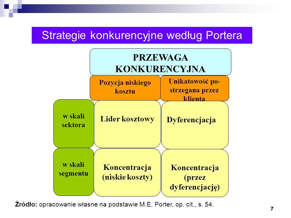 7 Strategie konkurencyjne według Portera Źródło: opracowanie własne na podstawie M.E. Porter, op. cit., s. 54. Lider kosztowy Dyferencjacja Koncentrac