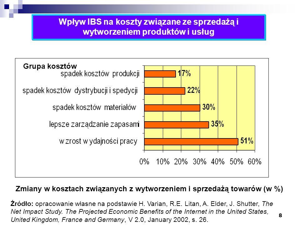 8 Zmiany w kosztach związanych z wytworzeniem i sprzedażą towarów (w %) Wpływ IBS na koszty związane ze sprzedażą i wytworzeniem produktów i usług Gru