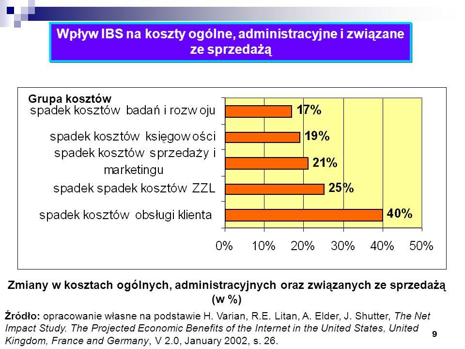 9 Jari Varis (2002) Wpływ IBS na koszty ogólne, administracyjne i związane ze sprzedażą Źródło: opracowanie własne na podstawie H. Varian, R.E. Litan,