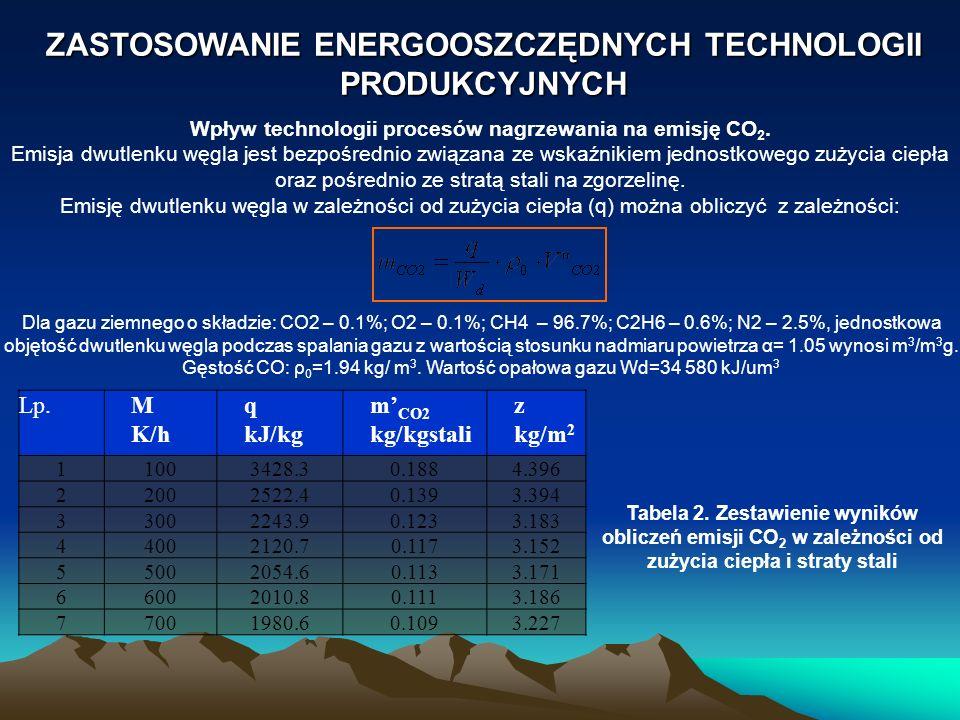 ZASTOSOWANIE ENERGOOSZCZĘDNYCH TECHNOLOGII PRODUKCYJNYCH Wpływ technologii procesów nagrzewania na emisję CO 2. Emisja dwutlenku węgla jest bezpośredn