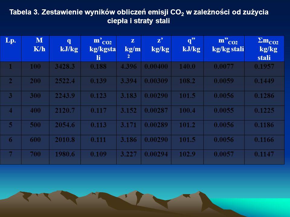 Lp.M K/h q kJ/kg m CO2 kg/kgsta li z kg/m 2 z kg/kg q kJ/kg m CO2 kg/kg stali Σm CO2 kg/kg stali 11003428.30.1884.3960.00400140.00.00770.1957 22002522