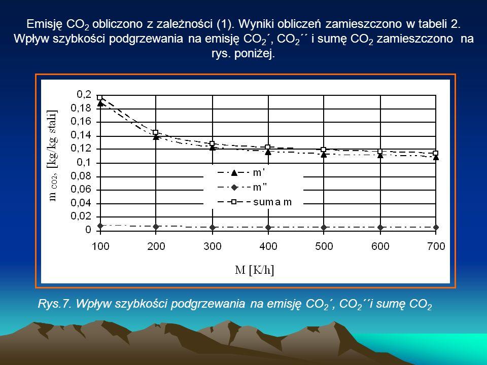 Emisję CO 2 obliczono z zależności (1). Wyniki obliczeń zamieszczono w tabeli 2. Wpływ szybkości podgrzewania na emisję CO 2 ´, CO 2 ´´ i sumę CO 2 za