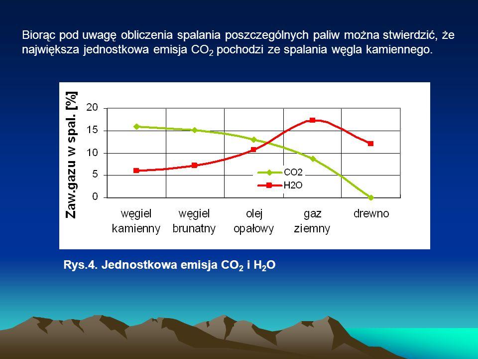 Biorąc pod uwagę obliczenia spalania poszczególnych paliw można stwierdzić, że największa jednostkowa emisja CO 2 pochodzi ze spalania węgla kamienneg