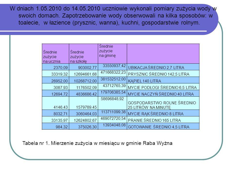 W dniach 1.05.2010 do 14.05.2010 uczniowie wykonali pomiary zużycia wody w swoich domach. Zapotrzebowanie wody obserwowali na kilka sposobów: w toalec