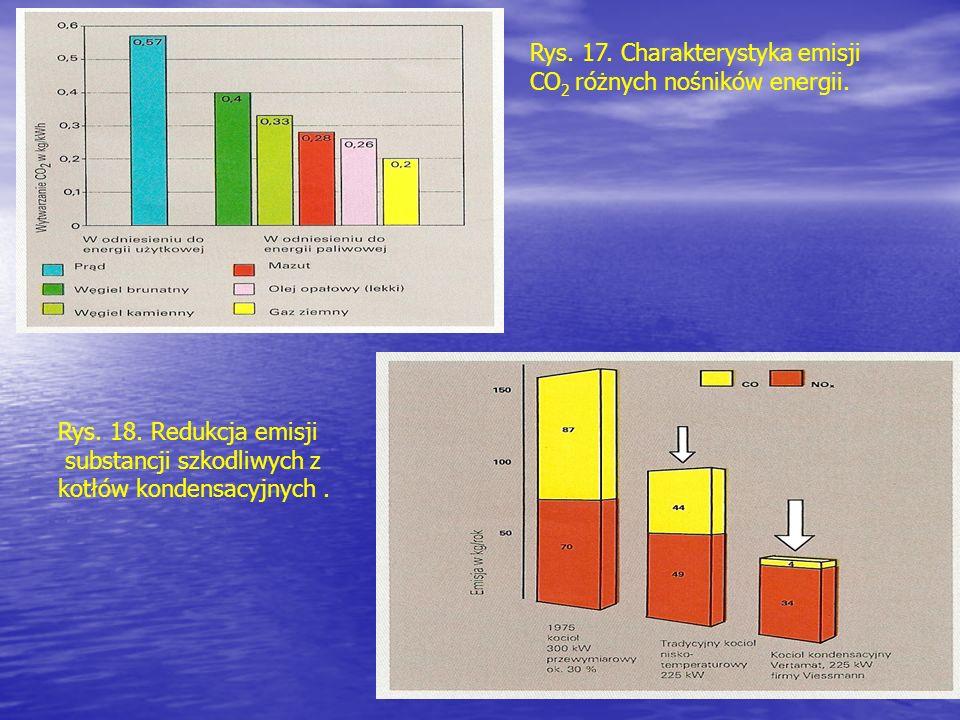 Rys. 17. Charakterystyka emisji CO 2 różnych nośników energii. Rys. 18. Redukcja emisji substancji szkodliwych z kotłów kondensacyjnych.