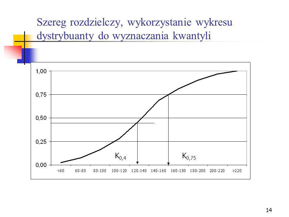 14 Szereg rozdzielczy, wykorzystanie wykresu dystrybuanty do wyznaczania kwantyli K 0,4 K 0,75