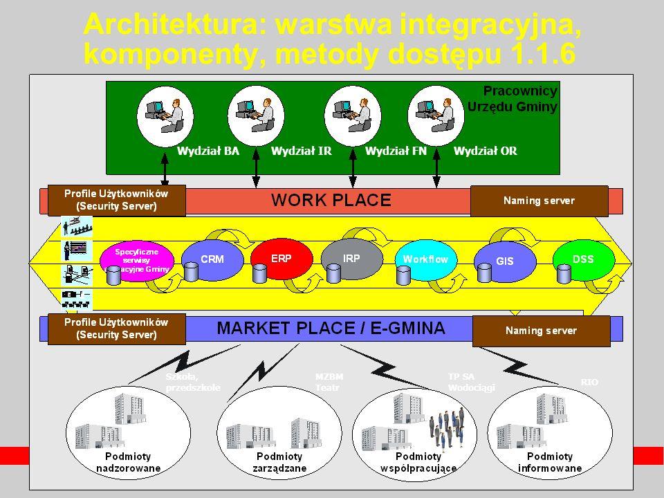 Architektura: warstwa integracyjna, komponenty, metody dostępu 1.1.6 Wydział BAWydział IRWydział FNWydział OR Szkoła, przedszkole MZBM Teatr TP SA Wod