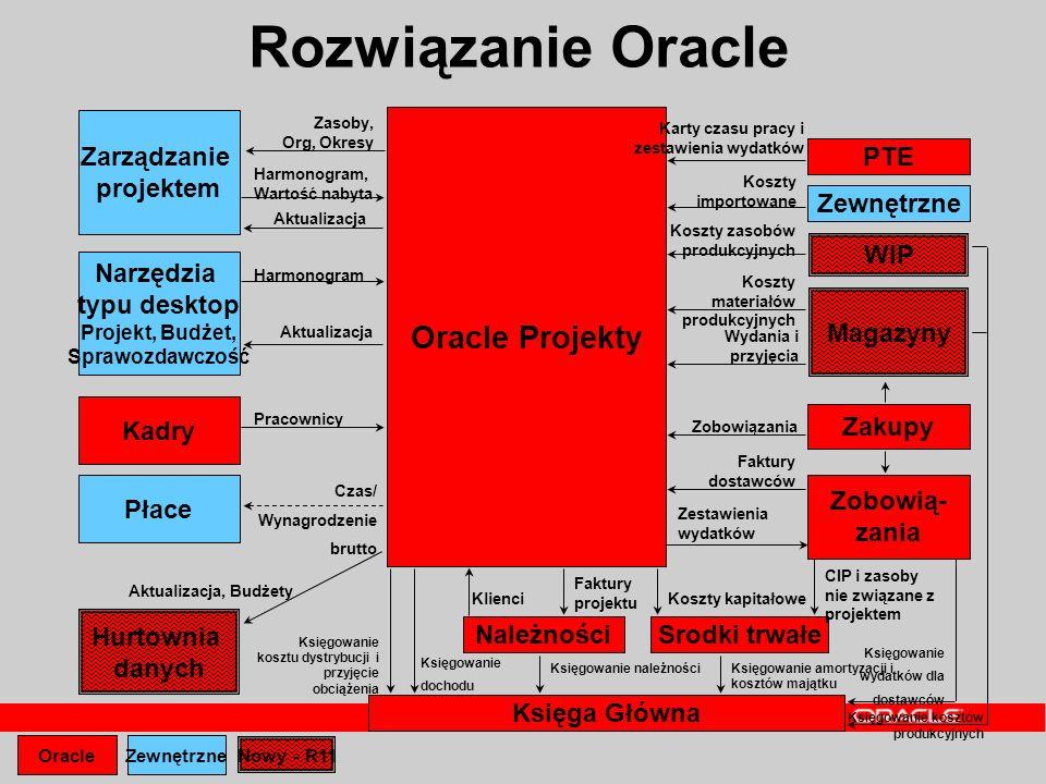 Oracle Projekty Księga Główna PTE Karty czasu pracy i zestawienia wydatków Zewnętrzne Koszty importowane Narzędzia typu desktop Projekt, Budżet, Spraw