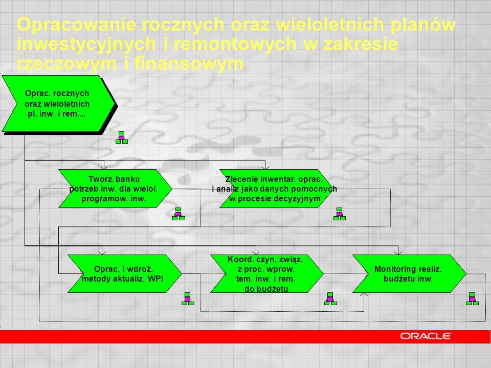 Opracowanie rocznych oraz wieloletnich planów inwestycyjnych i remontowych w zakresie rzeczowym i finansowym Oprac. rocznych oraz wieloletnich pl. inw