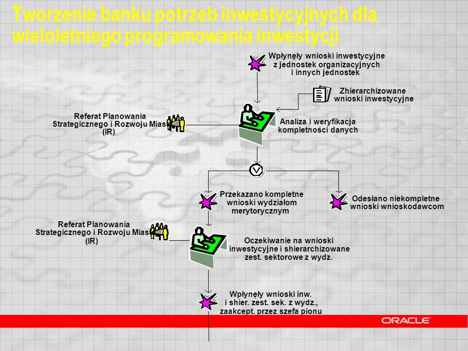 Tworzenie banku potrzeb inwestycyjnych dla wieloletniego programowania inwestycji Wpłynęły wnioski inwestycyjne z jednostek organizacyjnych i innych j