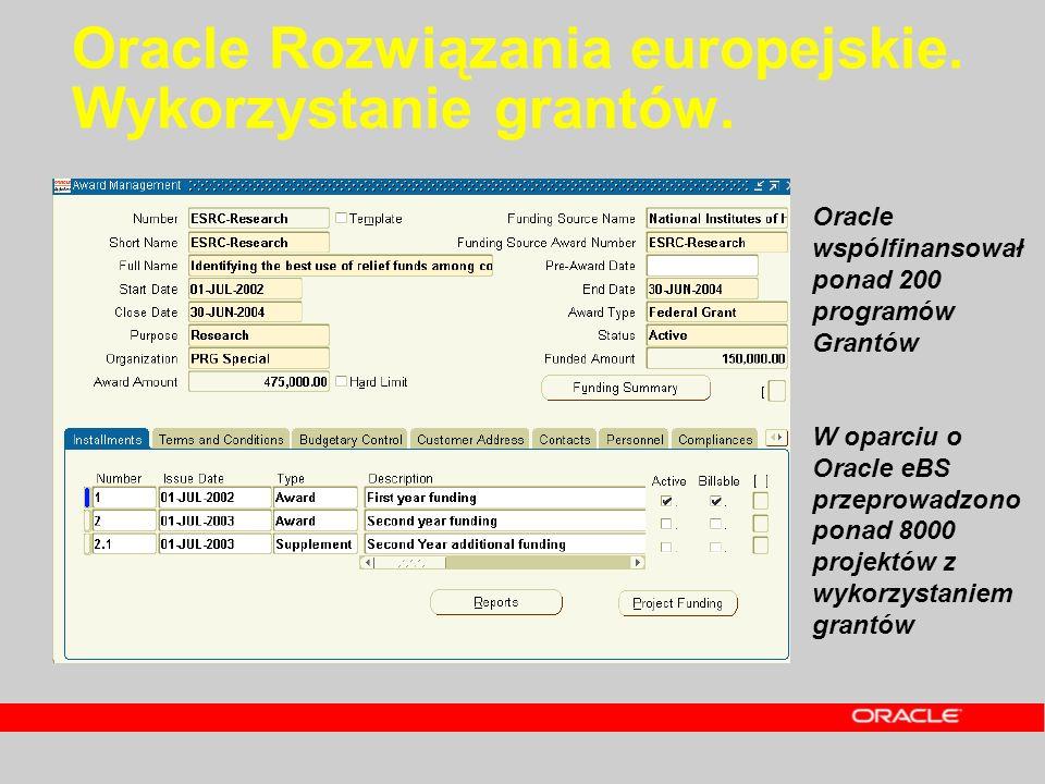 Oracle Rozwiązania europejskie. Wykorzystanie grantów. –iGranty –Projekty i Inwestycje –Zarządzanie nieruchomościami Oracle wspólfinansował ponad 200