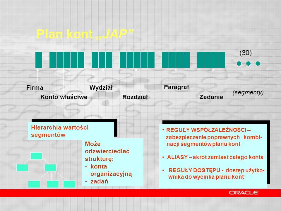 Plan kont JAP Firma Konto właściwe Wydział Rozdział Paragraf Zadanie Hierarchia wartości segmentów REGUŁY WSPÓŁZALEŻNOŚCI – z abezpieczenie poprawnych