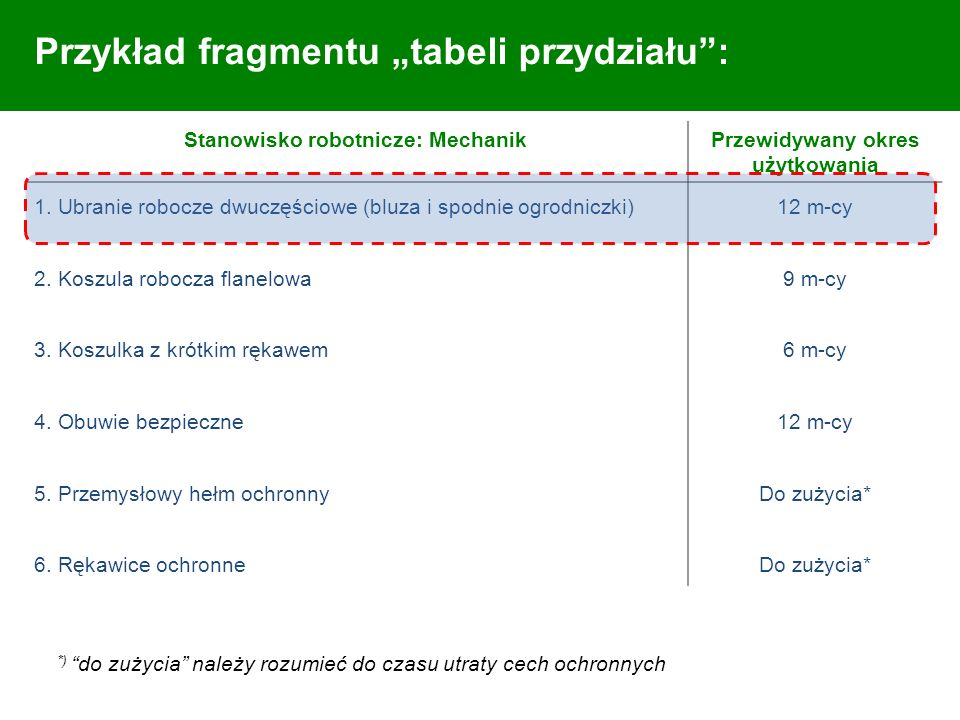 Przykład fragmentu tabeli przydziału: Stanowisko robotnicze: MechanikPrzewidywany okres użytkowania 1. Ubranie robocze dwuczęściowe (bluza i spodnie o