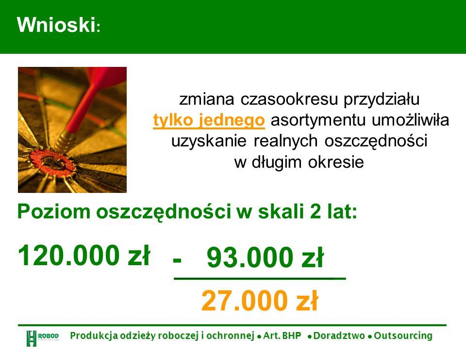 Wnioski : zmiana czasookresu przydziału tylko jednego asortymentu umożliwiła uzyskanie realnych oszczędności w długim okresie 120.000 zł 93.000 zł 27.