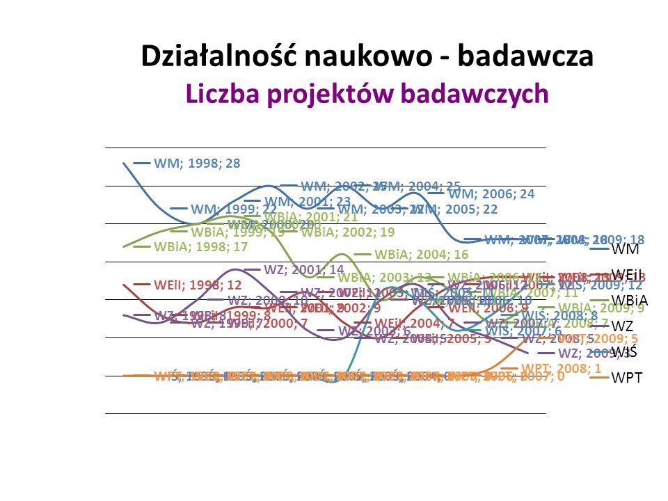 Działalność naukowo - badawcza Liczba projektów badawczych