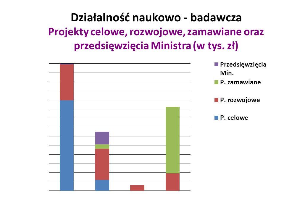 Działalność naukowo - badawcza Projekty celowe, rozwojowe, zamawiane oraz przedsięwzięcia Ministra (w tys.