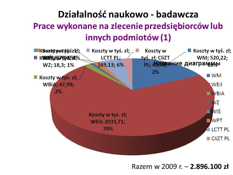 Działalność naukowo - badawcza Prace wykonane na zlecenie przedsiębiorców lub innych podmiotów (1) Razem w 2009 r.