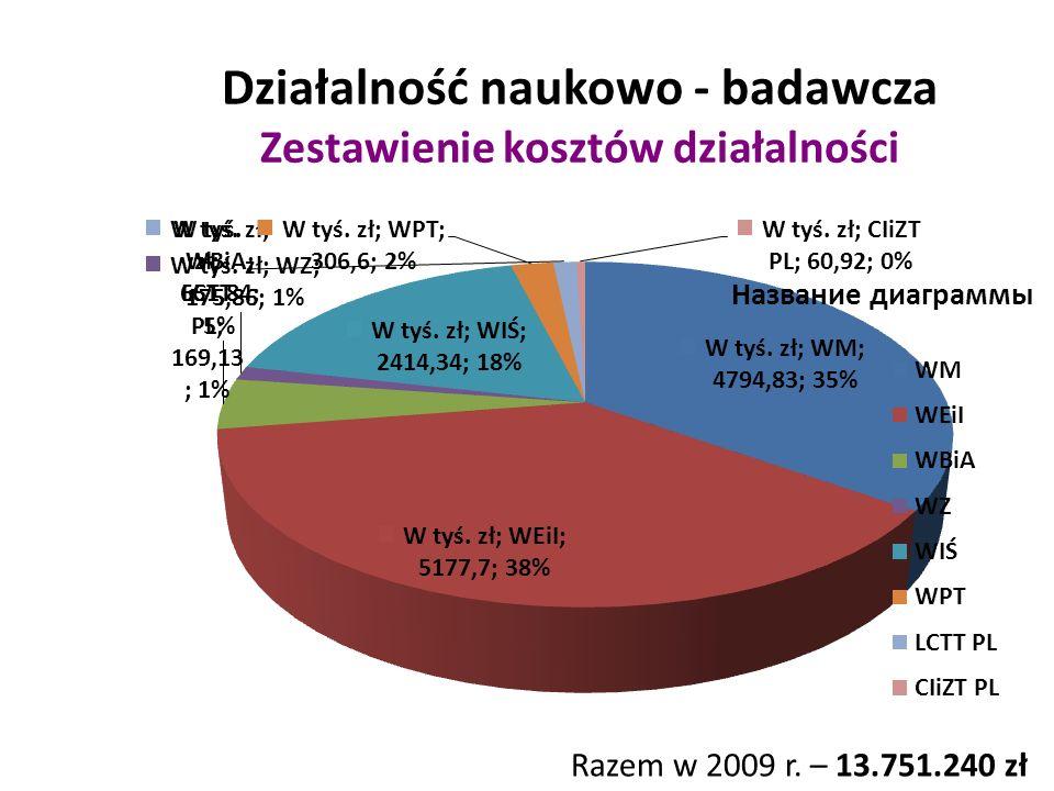 Działalność naukowo - badawcza Zestawienie kosztów działalności Razem w 2009 r. – 13.751.240 zł