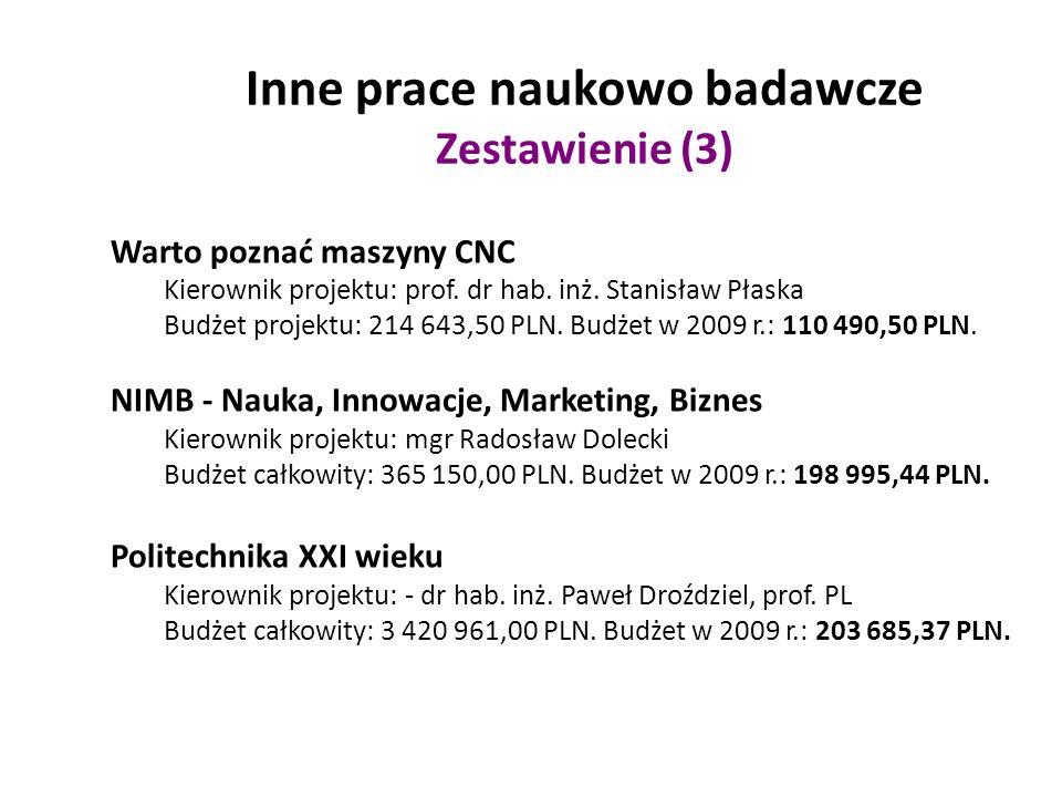 Inne prace naukowo badawcze Zestawienie (3) Warto poznać maszyny CNC Kierownik projektu: prof.