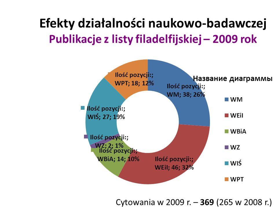 Efekty działalności naukowo-badawczej Publikacje z listy filadelfijskiej – 2009 rok Cytowania w 2009 r.