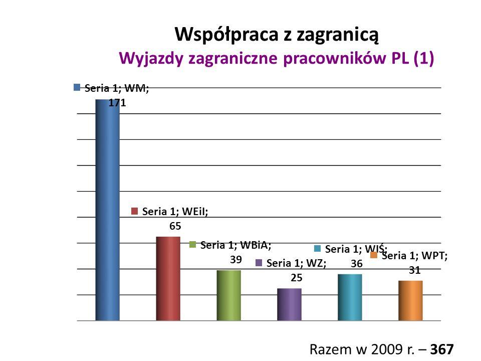 Współpraca z zagranicą Wyjazdy zagraniczne pracowników PL (1) Razem w 2009 r. – 367