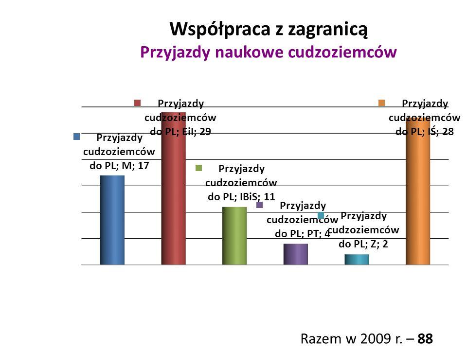 Współpraca z zagranicą Przyjazdy naukowe cudzoziemców Razem w 2009 r. – 88