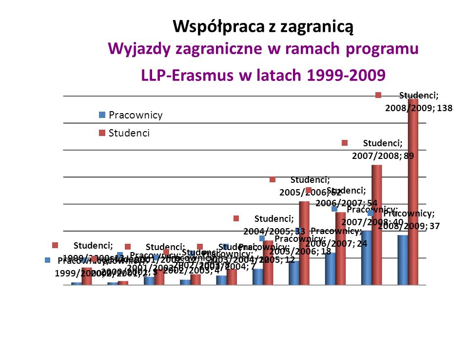 Współpraca z zagranicą Wyjazdy zagraniczne w ramach programu LLP-Erasmus w latach 1999-2009