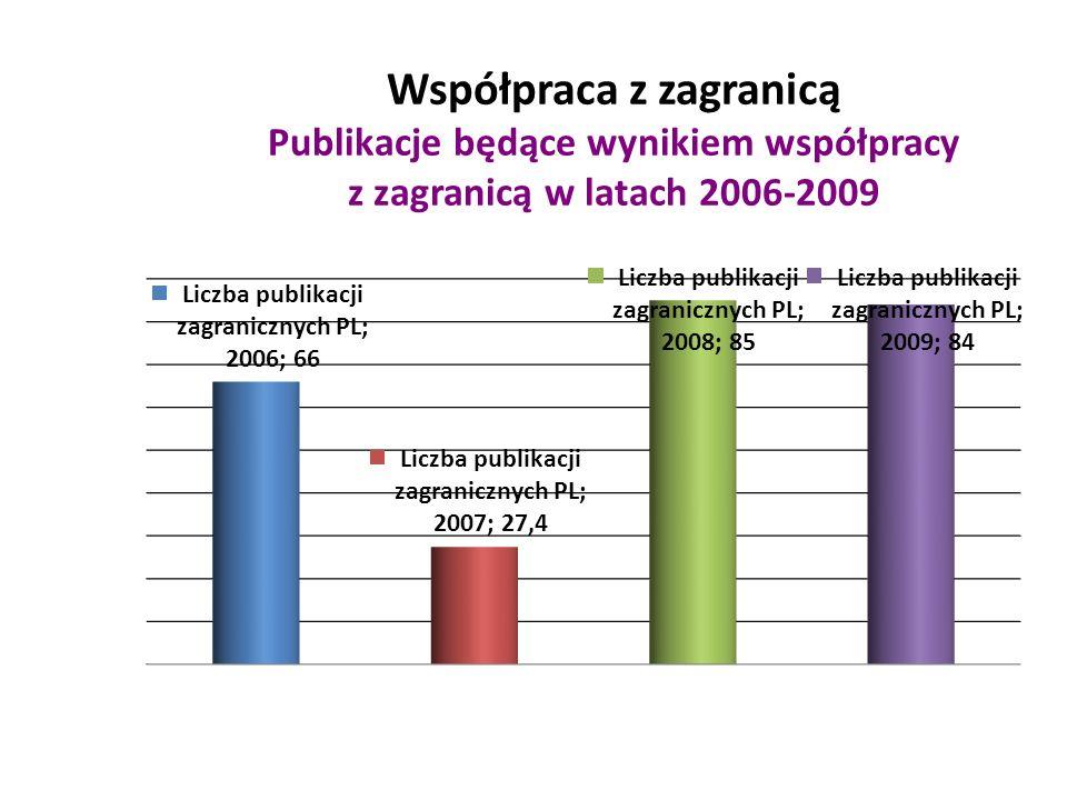 Współpraca z zagranicą Publikacje będące wynikiem współpracy z zagranicą w latach 2006-2009